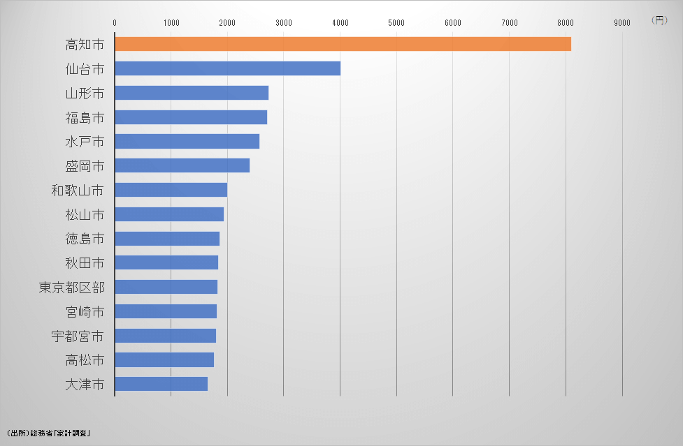 カツオの支出 都道府県ランキング