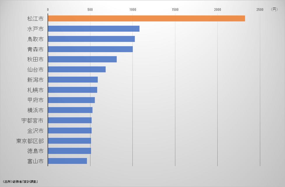 シジミの支出 都道府県ランキング