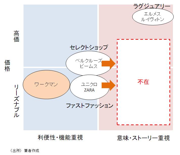 アパレル業界のポジション図