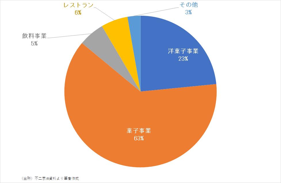 事業別に見た不二家の売上高構成比(2019年度)