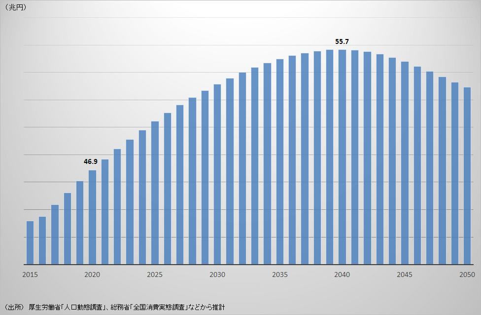 相続資産額の将来推計