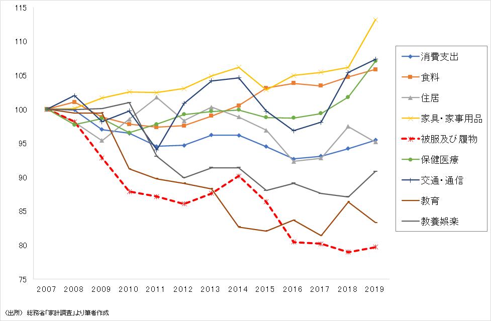消費支出の推移(2007=100)
