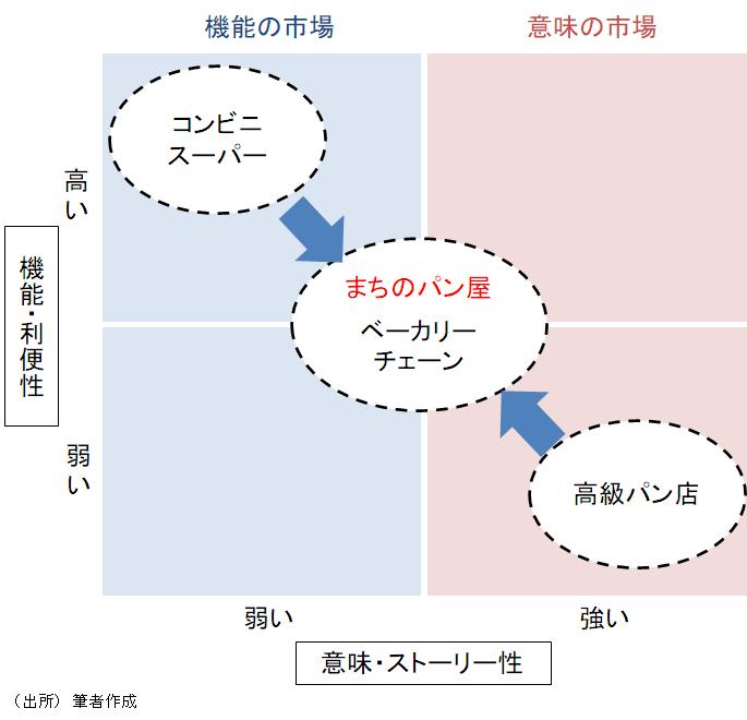 パン業界のポジション図