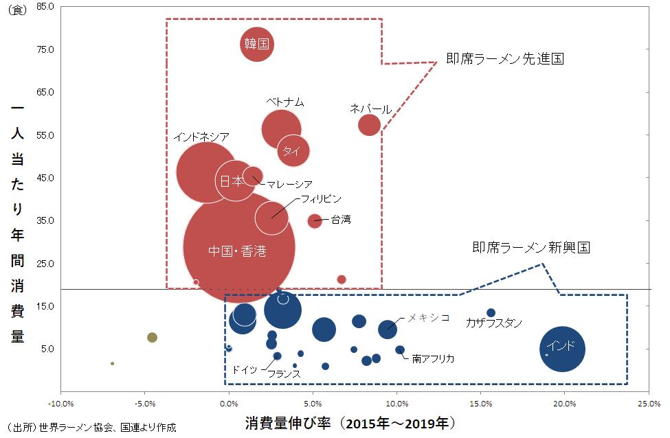 世界の即席ラーメン市場 一人当たり消費量と伸び率