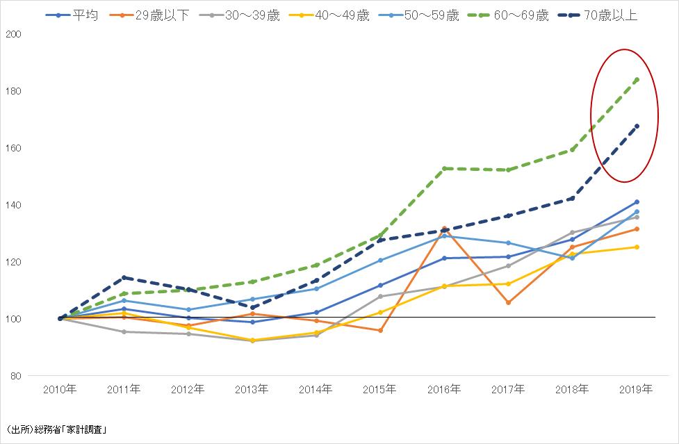 年齢別にみたカップ麺の支出額の推移(2010年=100)