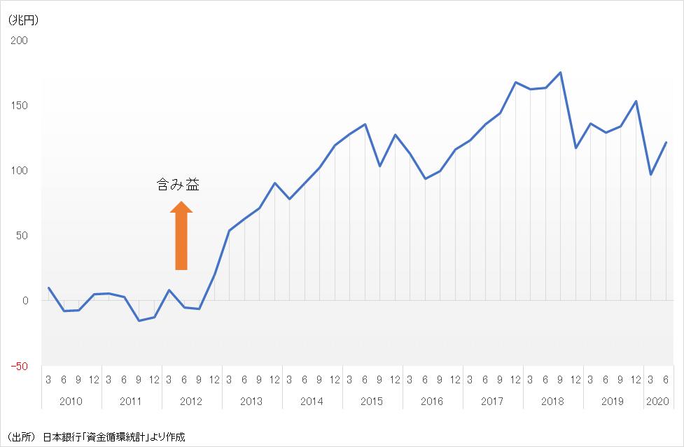 家計の金融資産の含み損益(2010年を基準とした累積額)