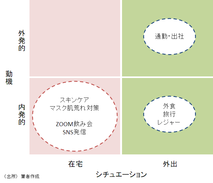 コロナ禍の化粧ニーズ