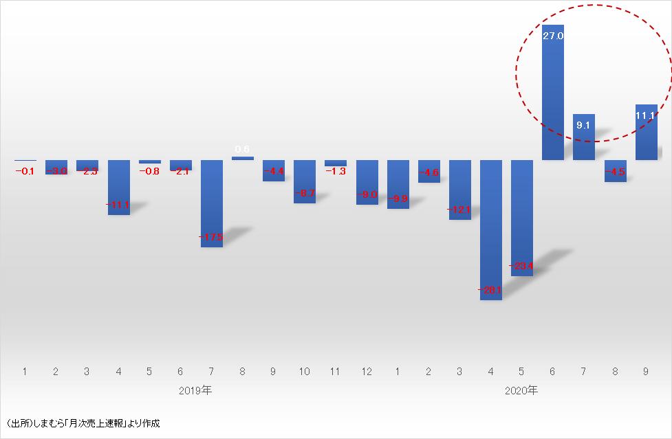 しまむらの売上高の推移(前年同月比%)