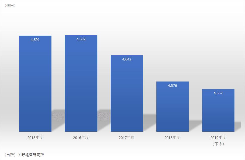 国内文具・事務用品の市場規模