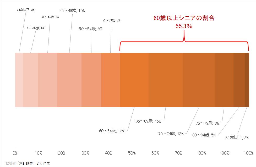 旅行支出額の年齢別割合(2019年)