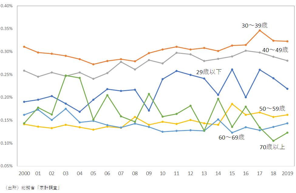 年齢別にみた文具支出割合の推移