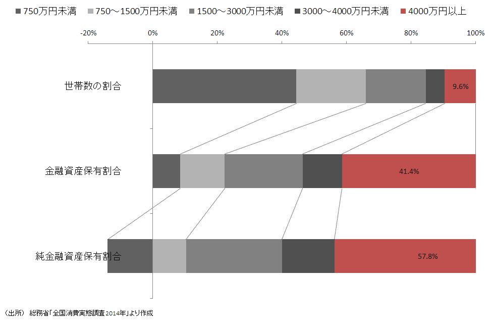 金融資産の所有分布