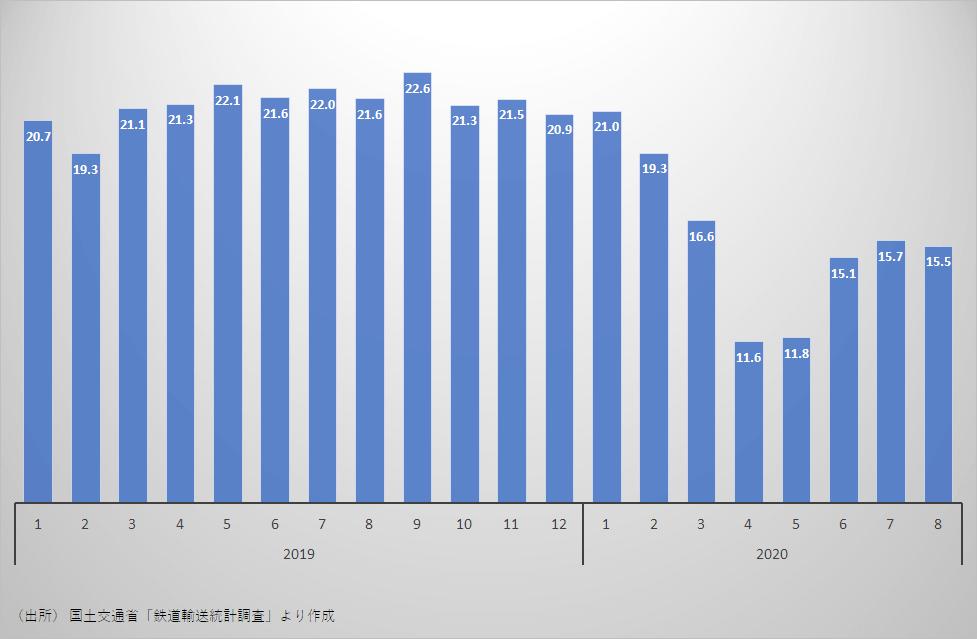 鉄道旅客者数(億人)