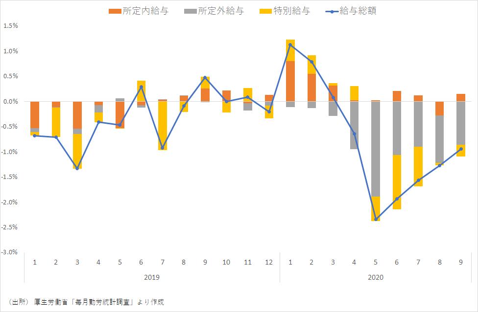 給与所得の推移(全産業、前年比)
