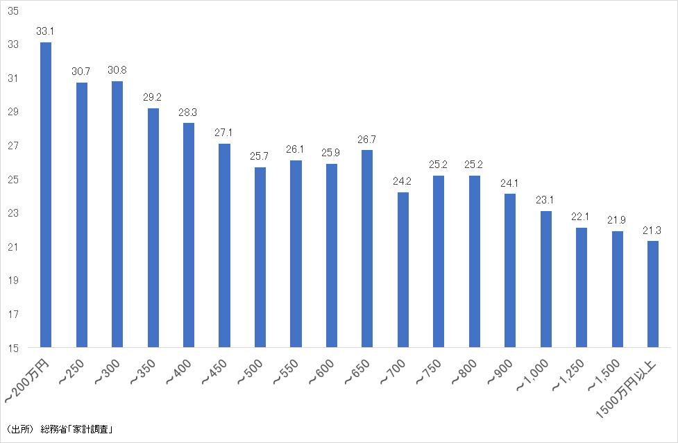 世帯年収別にみたエンゲル係数(2019年)