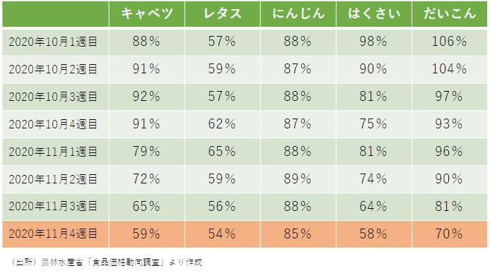 野菜の価格(前年比)