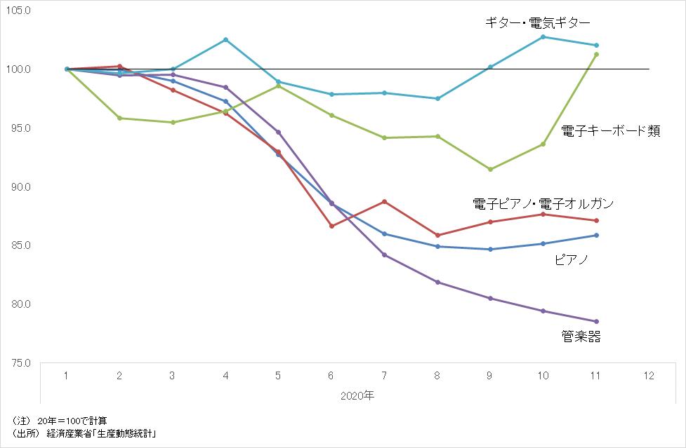 楽器の販売数量の伸び率(前年同月比)