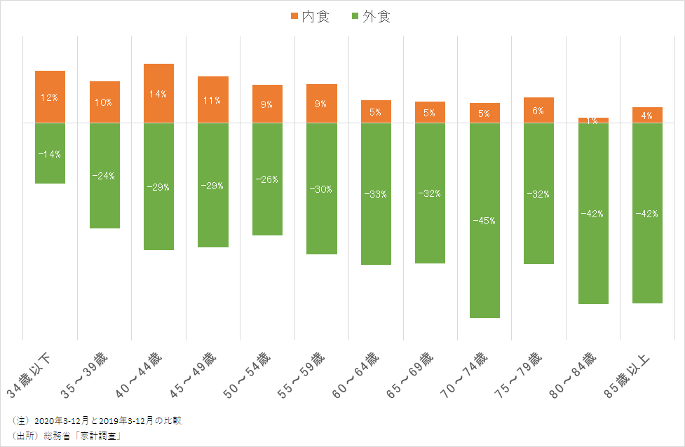 内食と外食の支出(前年比)