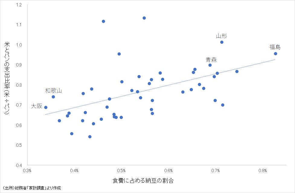 納豆と米の相関性(都道府県別)