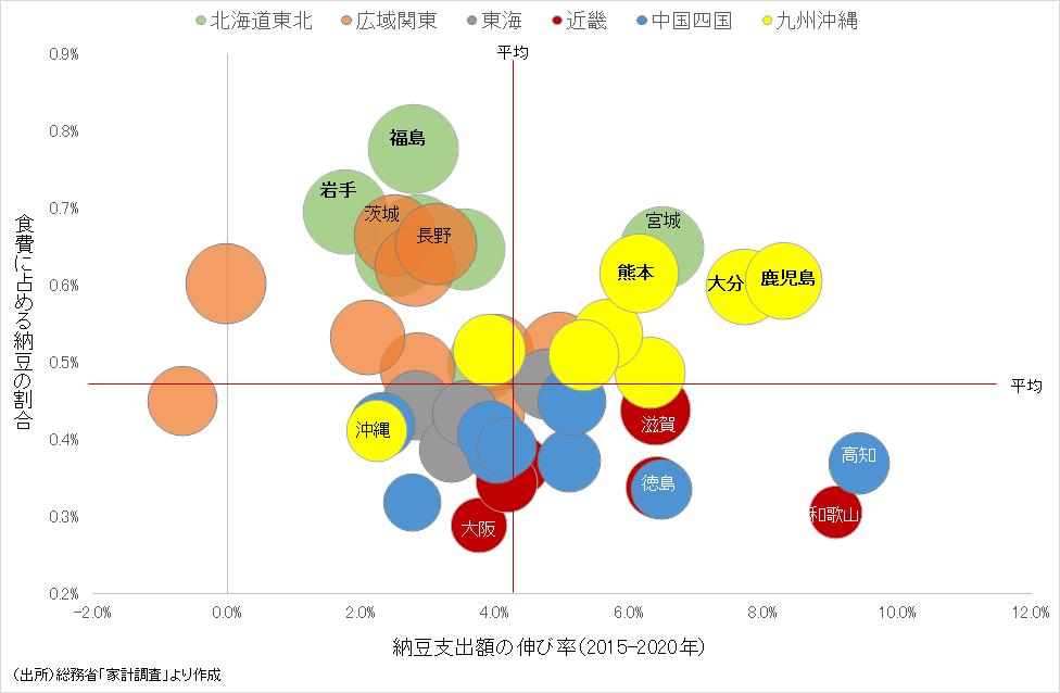 都道府県別にみた納豆の支出割合と伸び率