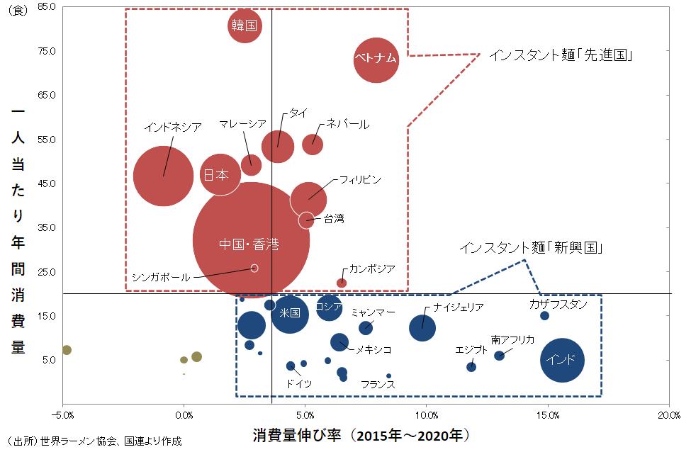 インスタント麺市場の国別ポジション(一人当たり消費量と成長率)