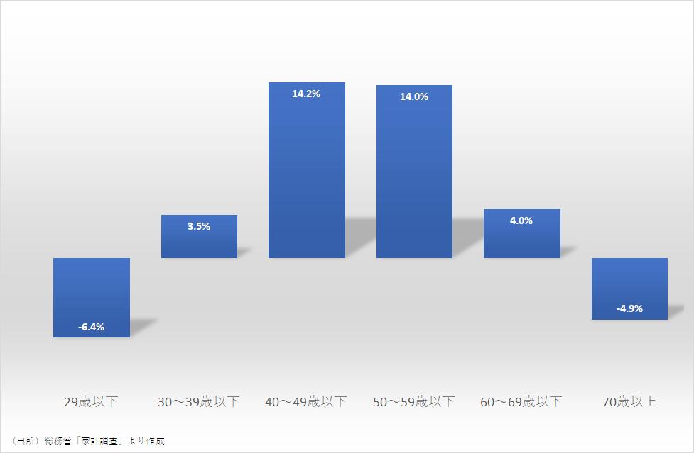 世帯年齢別にみた家計の魚介缶詰の支出変化率(2020年)