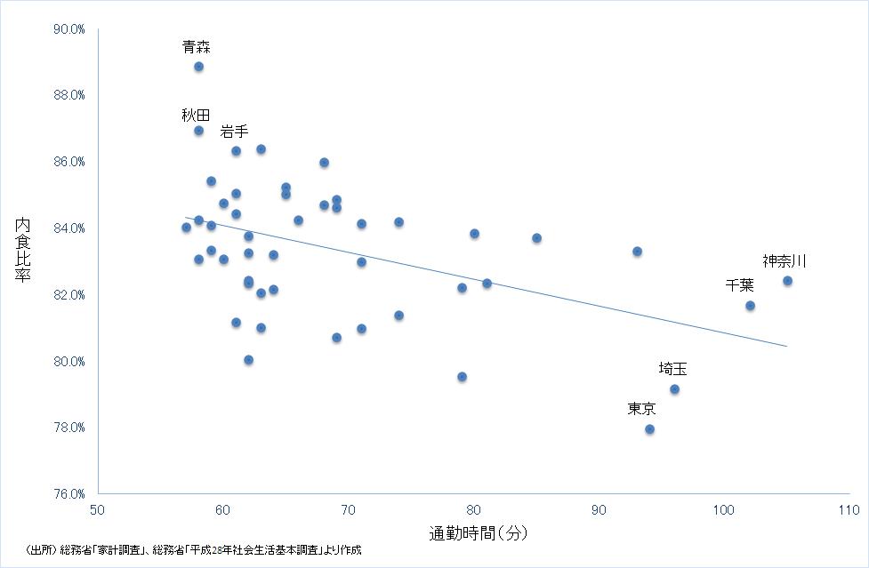 都道府県別にみた通勤時間と内食比率の関係