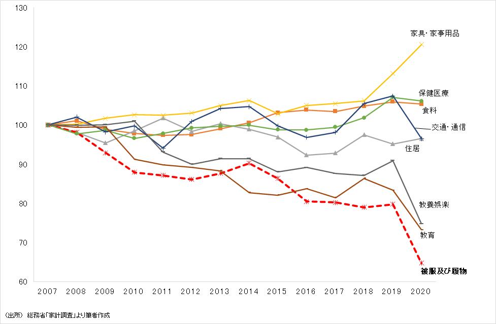 家計の品目別支出額の推移(2007=100)