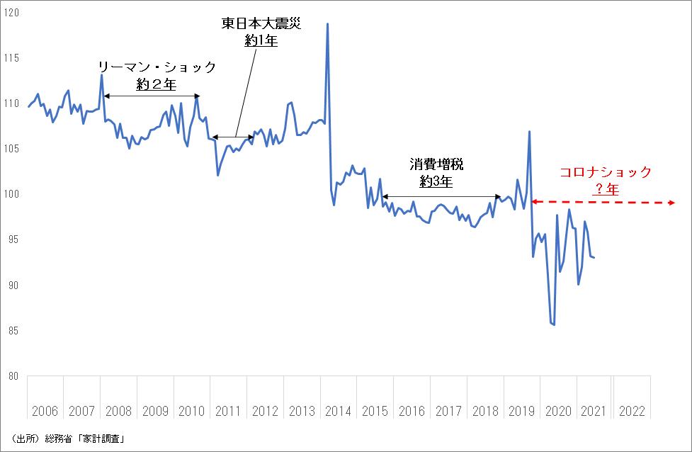 実質消費支出(指数)の推移 ~コロナ前の水準に届かない