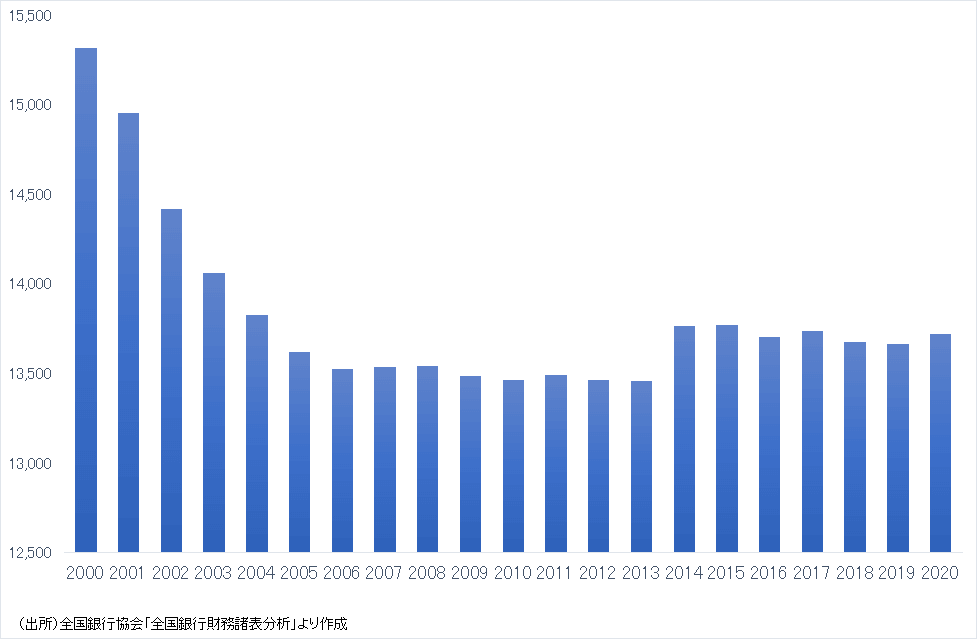 預金取扱金融機関(信金・労金除く)の有人店舗数の推移