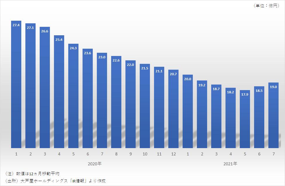 大戸屋の月次売上高(12ヵ月移動平均)の推移